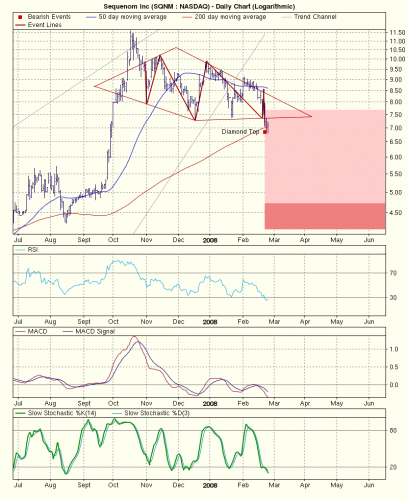 SQNM chart