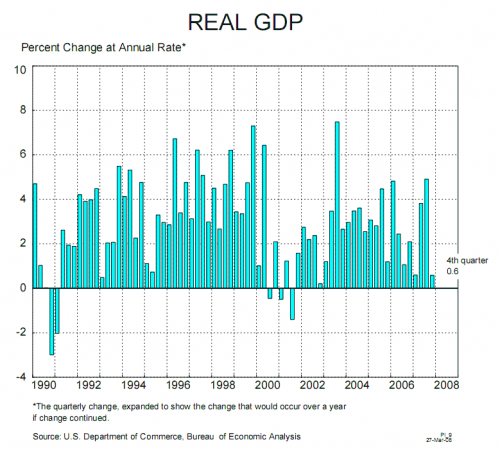 Real Gross Domestic PRoduct 4Q 2007